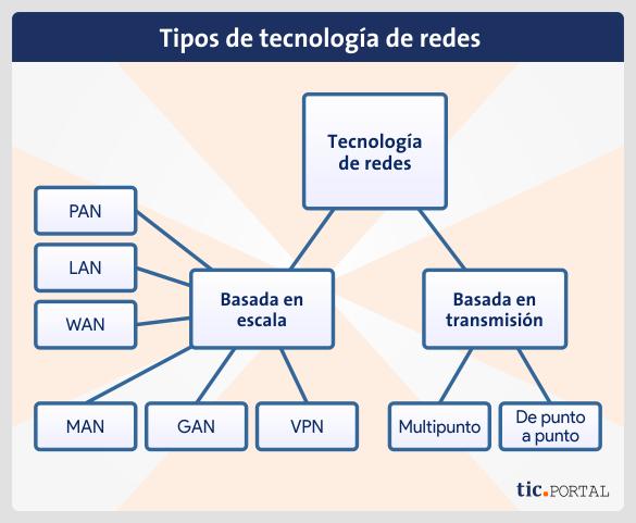 esquema tecnologia redes