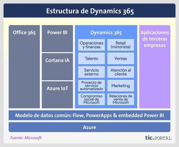 estructura dynamics 365