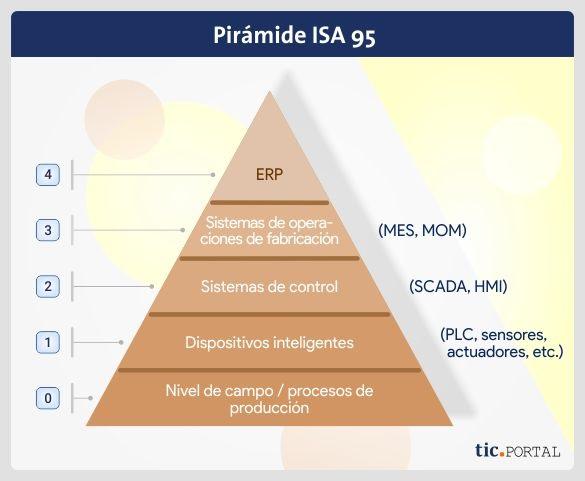 piramide isa 95