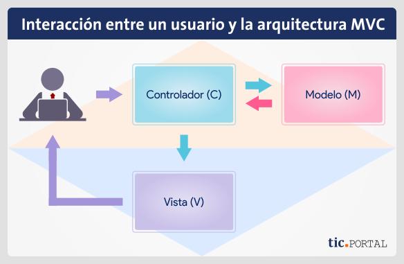 estructura modelo vista controlador