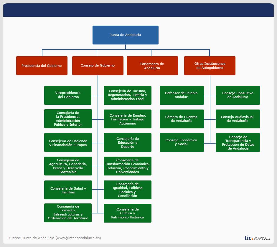 estructura organizacional junta