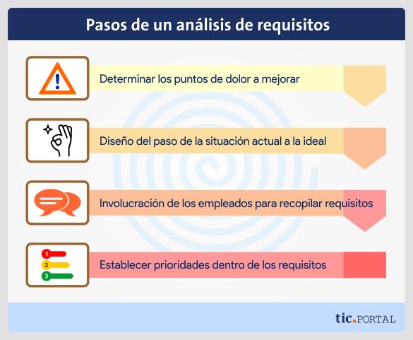etapas analisis requisitos