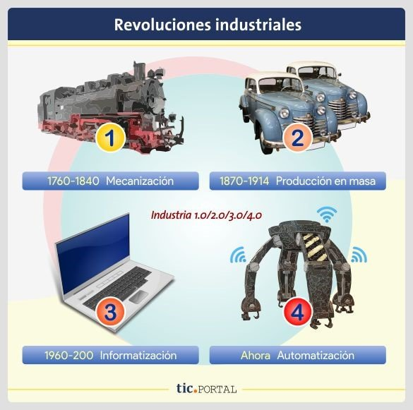 evolucion industria 4.0 produccion inteligente
