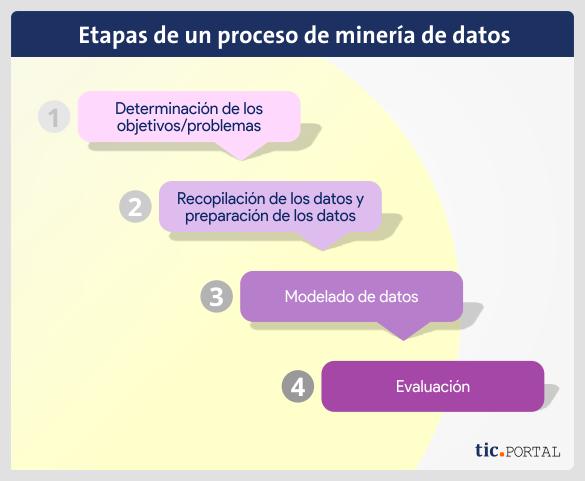 fases-data-mining