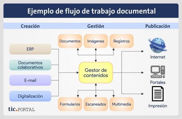flujo de trabajo documental ejemplo