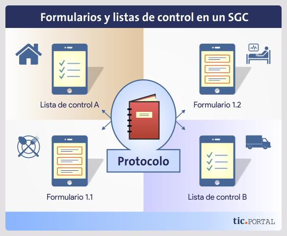formulario sgc protocolo trabajo remoto calidad