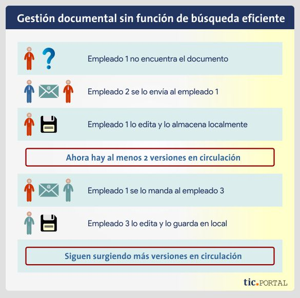 gestion documental sin eficiencia busqueda