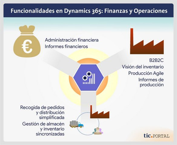 funcionalidad dynamics 365 finance operations