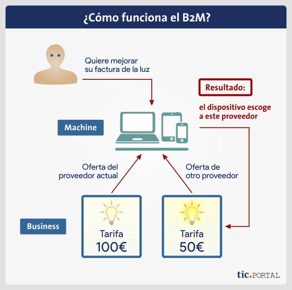 funcionamiento b2m