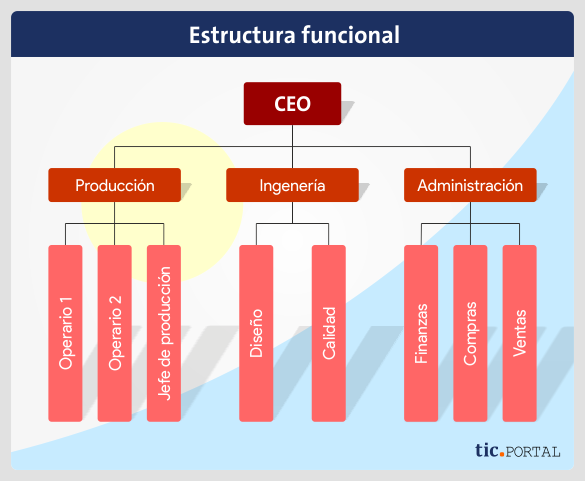 functional-structure-design