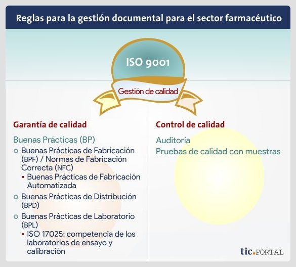gestion-documental-farmacia-ley-iso