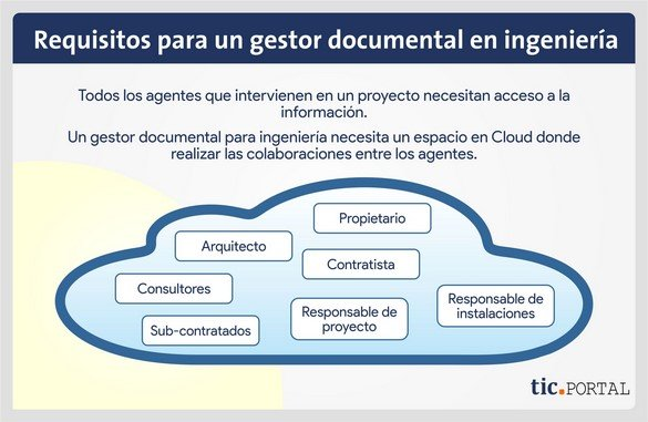 gestion documental ingenieria colaboracion