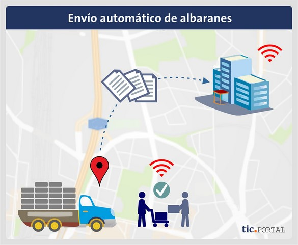 gestion documental logistico albaranes automatico