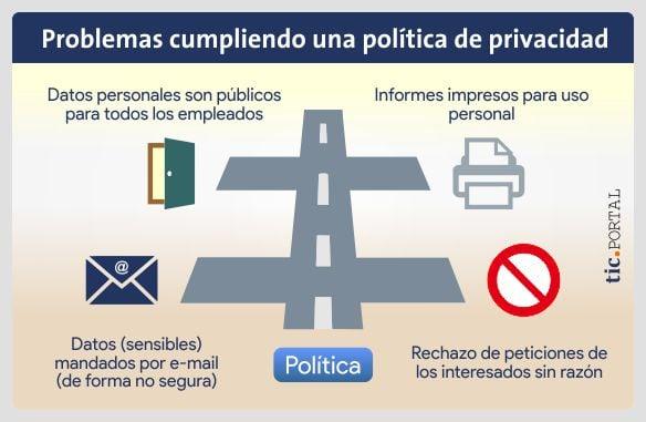 gestion-informacion-gdpr-politica-proteccion-privacidad