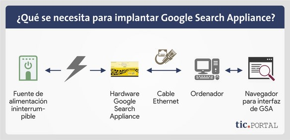 implantacion google search appliance elementos necesarios