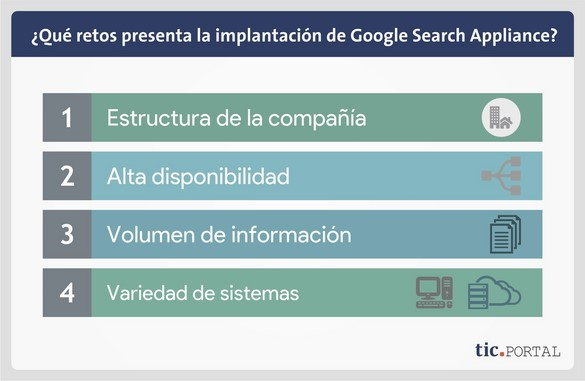 implantacion google search appliance retos