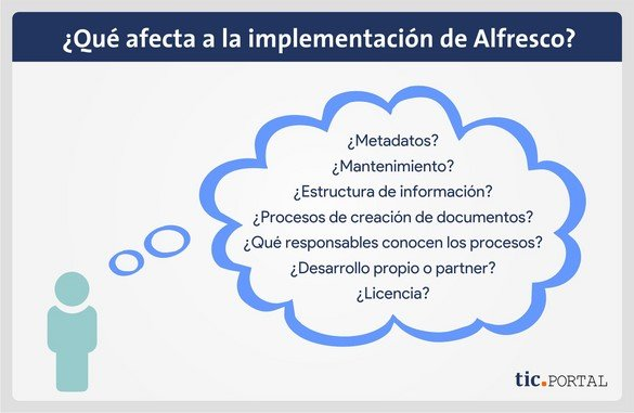 implementacion alfresco factores