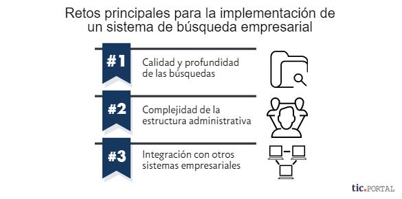 implementacion busqueda empresarial retos