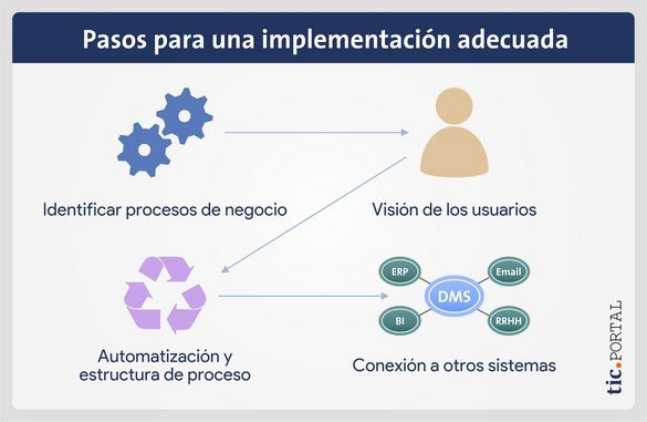implementacion gestion documental pasos