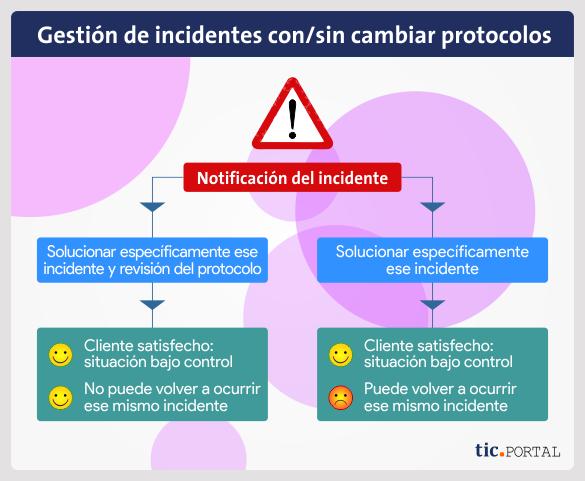 incidentes sgc protocolo calidad