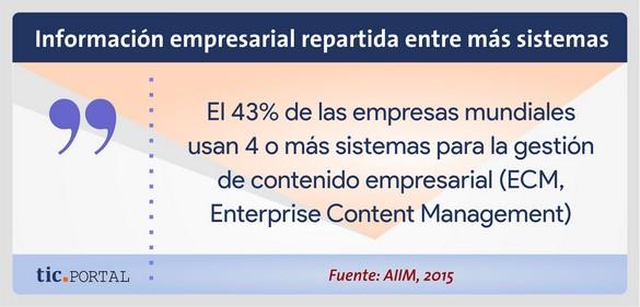 uso ecm empresas