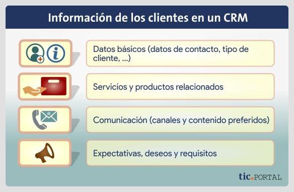 informacion software crm