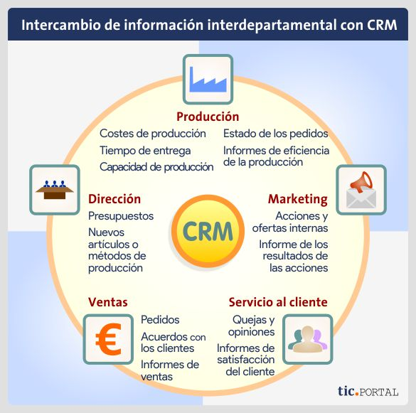 intercambio informacion interdepartamental crm