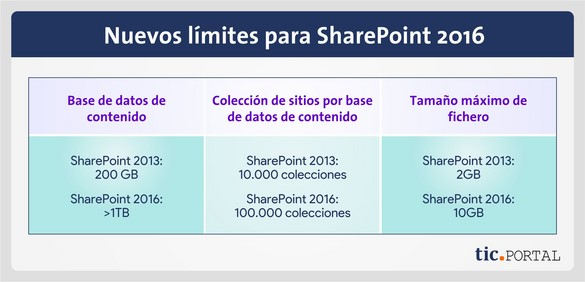 lanzamiento sharepoint 2016 limite archivos