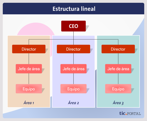 lineal structure design