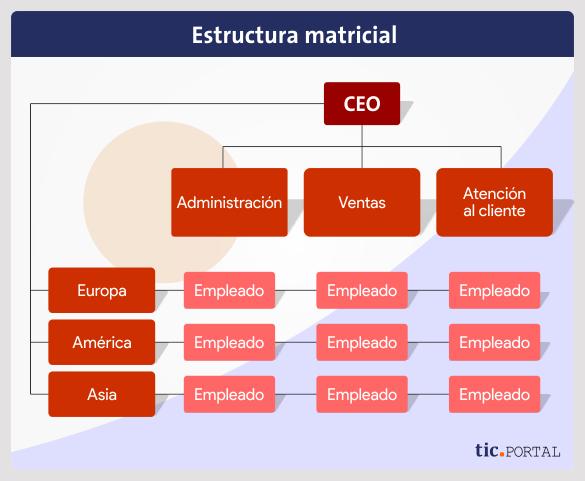 matrix-structure-design