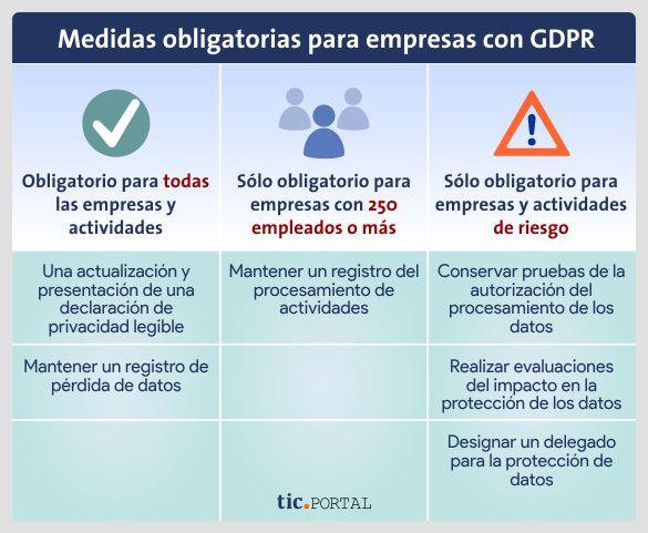 medidas obligatorias empresas gdpr