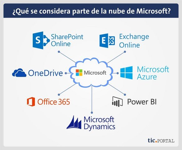 microsoft cloud software aplicaciones
