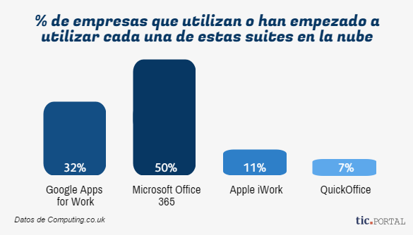 microsoft office 365 suites nube empresas