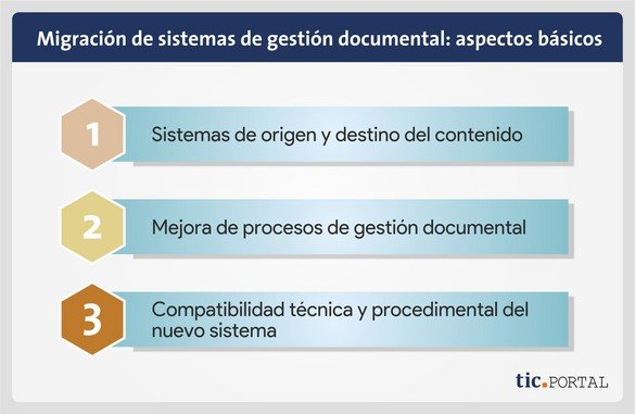 migracion sistemas gestion documental aspectos basicos