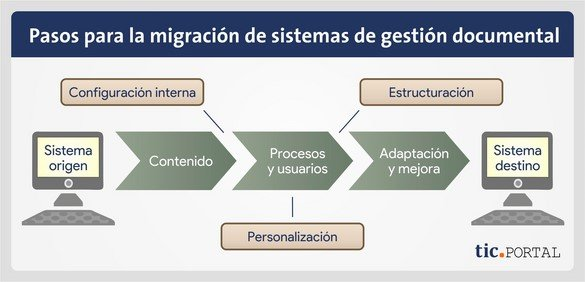 migracion sistemas gestion documental pasos previos