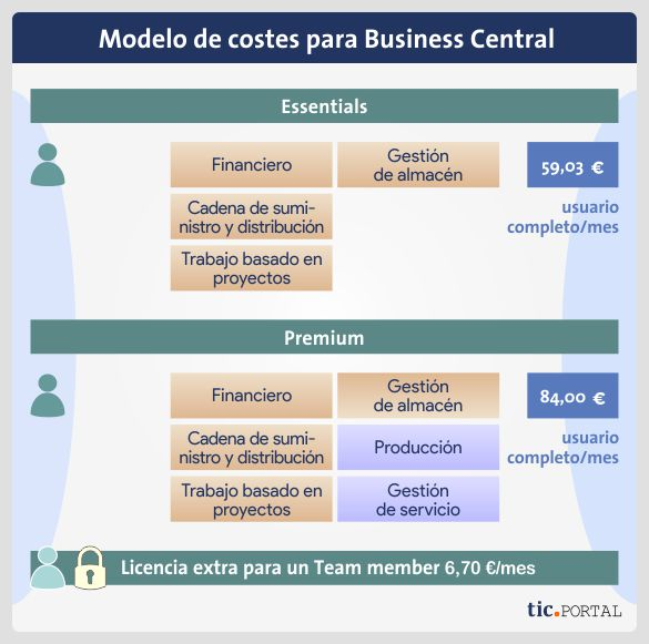 coste business central