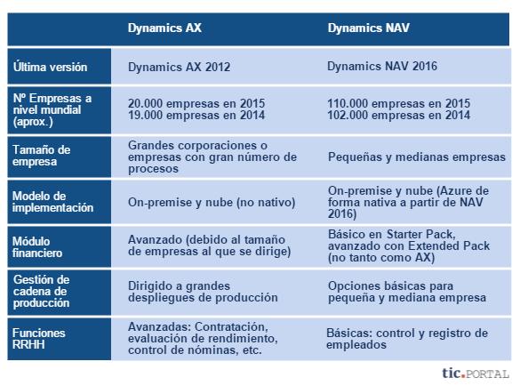 nav 2016 vs ax 2012