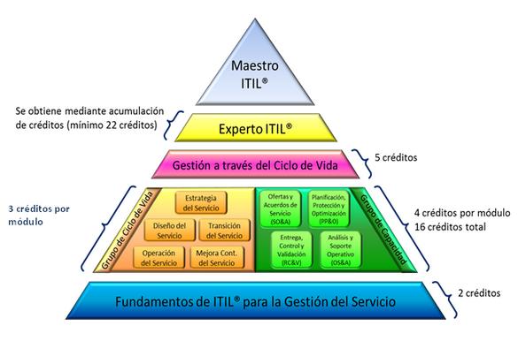 niveles certificacion itil