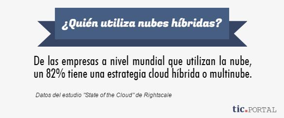 nube hibrida porcentaje uso