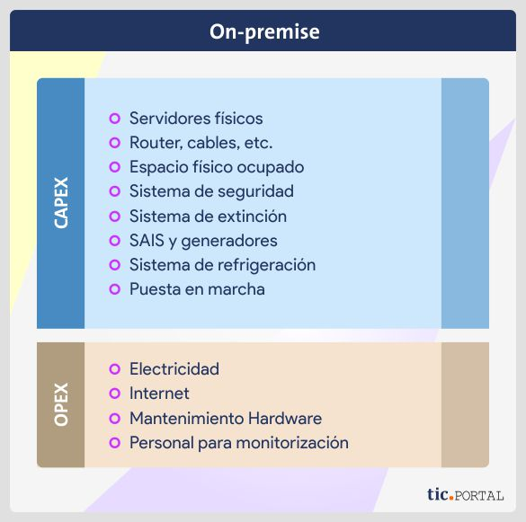 inversion capex opex implementacion on premise