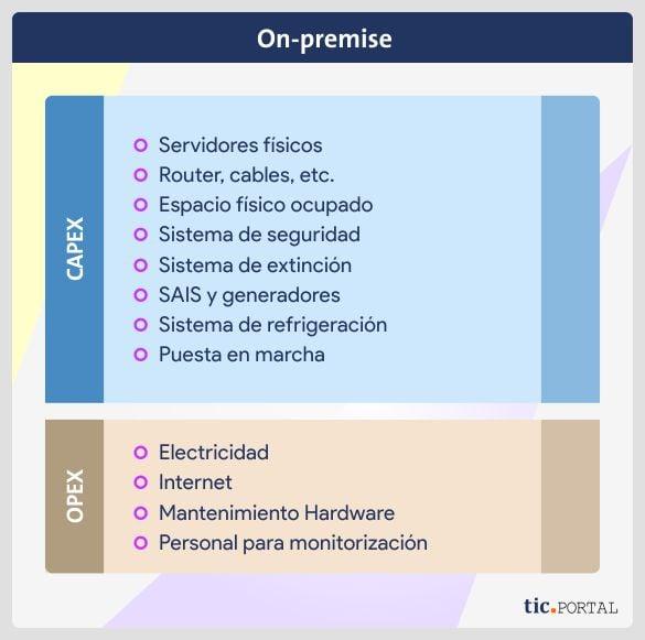 inversion capex opex implementacion on premise