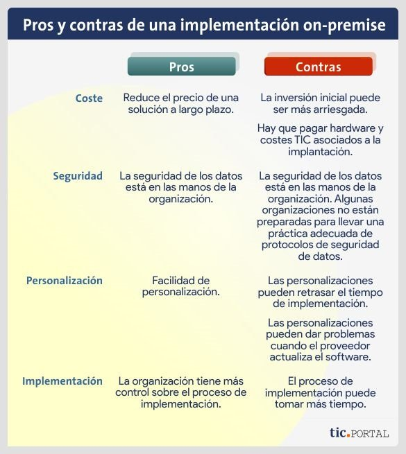 pro contra implementacion on premise