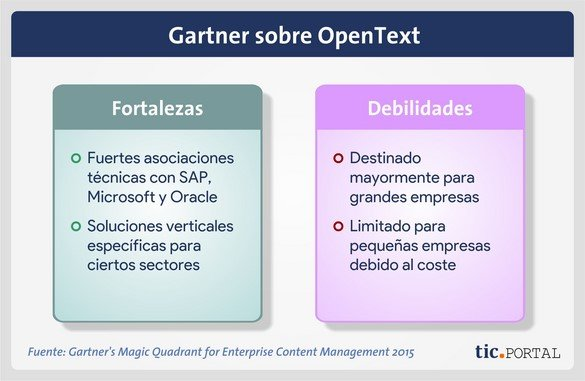 opentext content suite gartner estudio