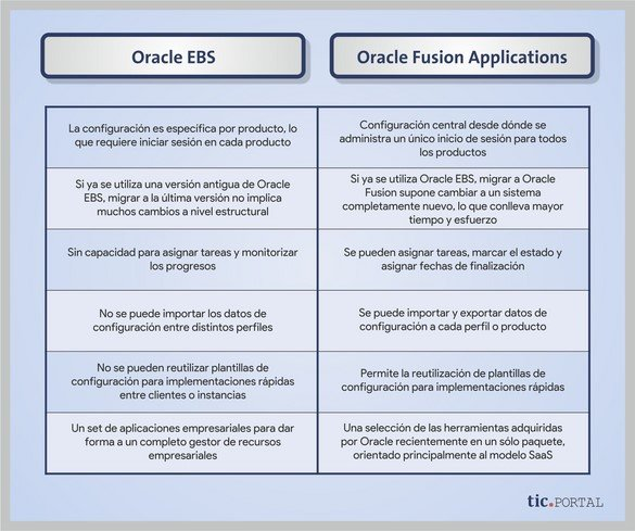 oracle ebs oracle fusion diferencias