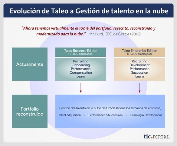 oracle taleo modules evolution talent management