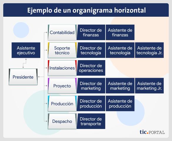 organigrama-horizontal