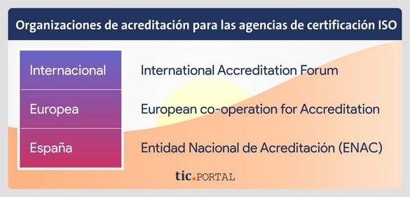 organizacion acreditacion agencia certificado norma iso