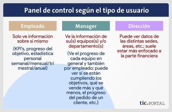 panel control rol