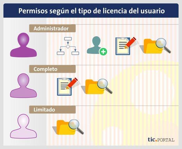 permisos rol usuario licencias