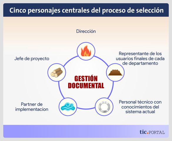 personas basicas proceso seleccion gestion documental grandes empresas